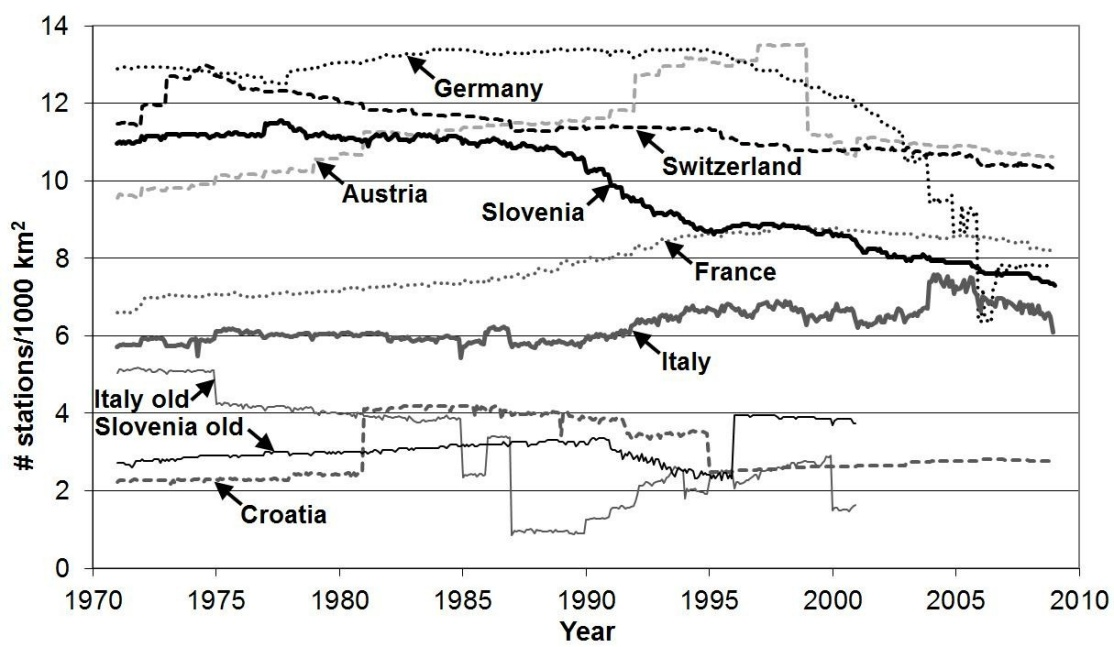 "Enlargement:  	Evolution of station density (number of stations per 1000 km2) over time (1971-2008) in the dataset. Density is defined as the number of available observations over the national territory divided by area. For comparison, the station density is also shown for Italy and Slovenia as represented in an earlier version of the dataset (labeled ""old"", Frei C, Schär C. 1998. A precipitation climatology of the Alps from high-resolution rain-gauge observations. International Journal of Climatology, 18: 873-900)."
