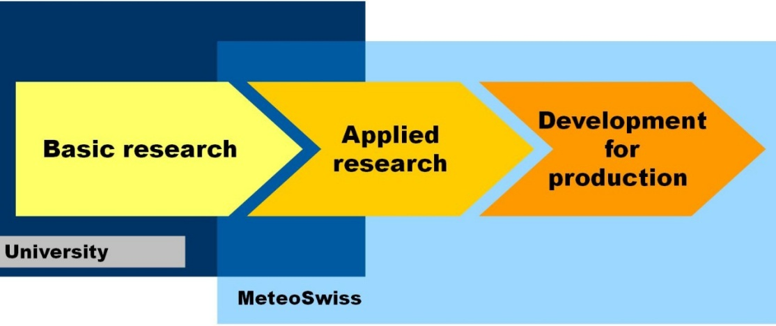 Enlargement: This flow chart gives an overview of the relationship between pure and applied research at universities and at MeteoSwiss, as well as the further development of research findings for production purposes at MeteoSwiss.