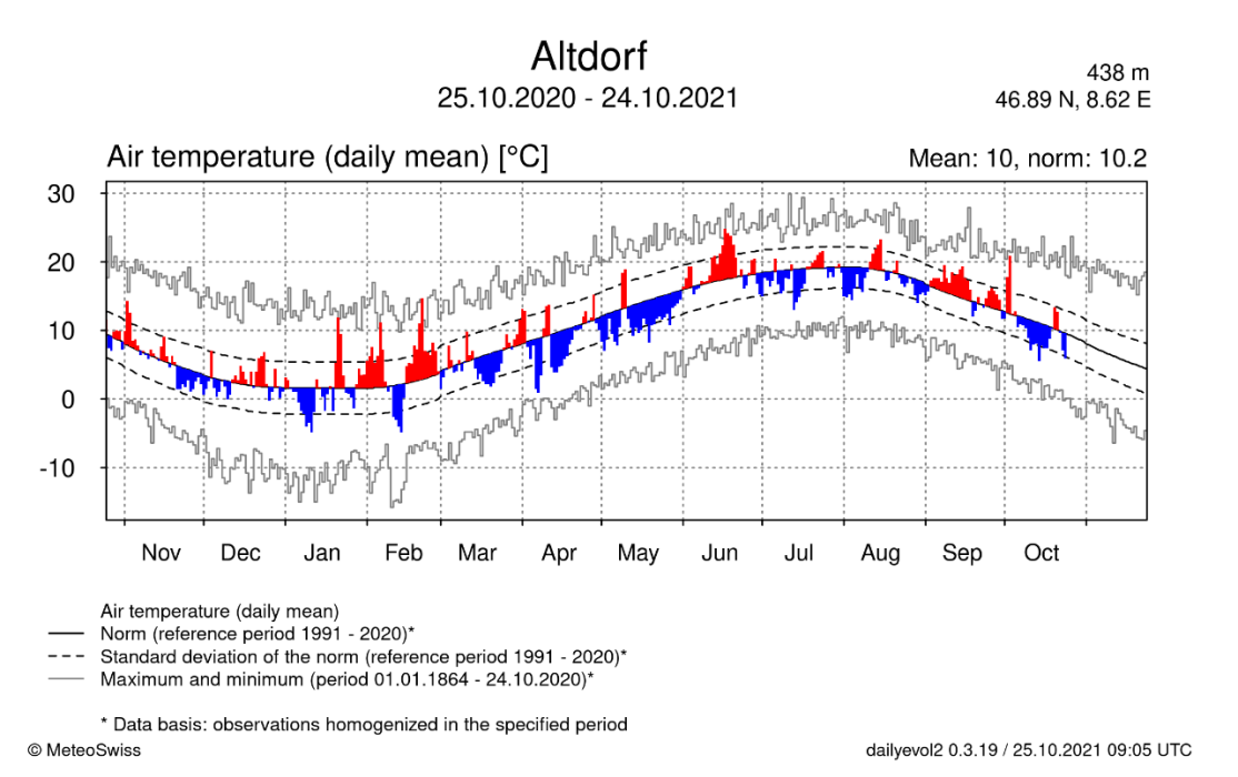 Enlargement: Graph with detailed information about the temperature development in Altdorf between 12 May 2013 and 11 May 2014.  The average temperature rises from 13 °C to almost 20 °C in July before dropping to 0 °C in January.