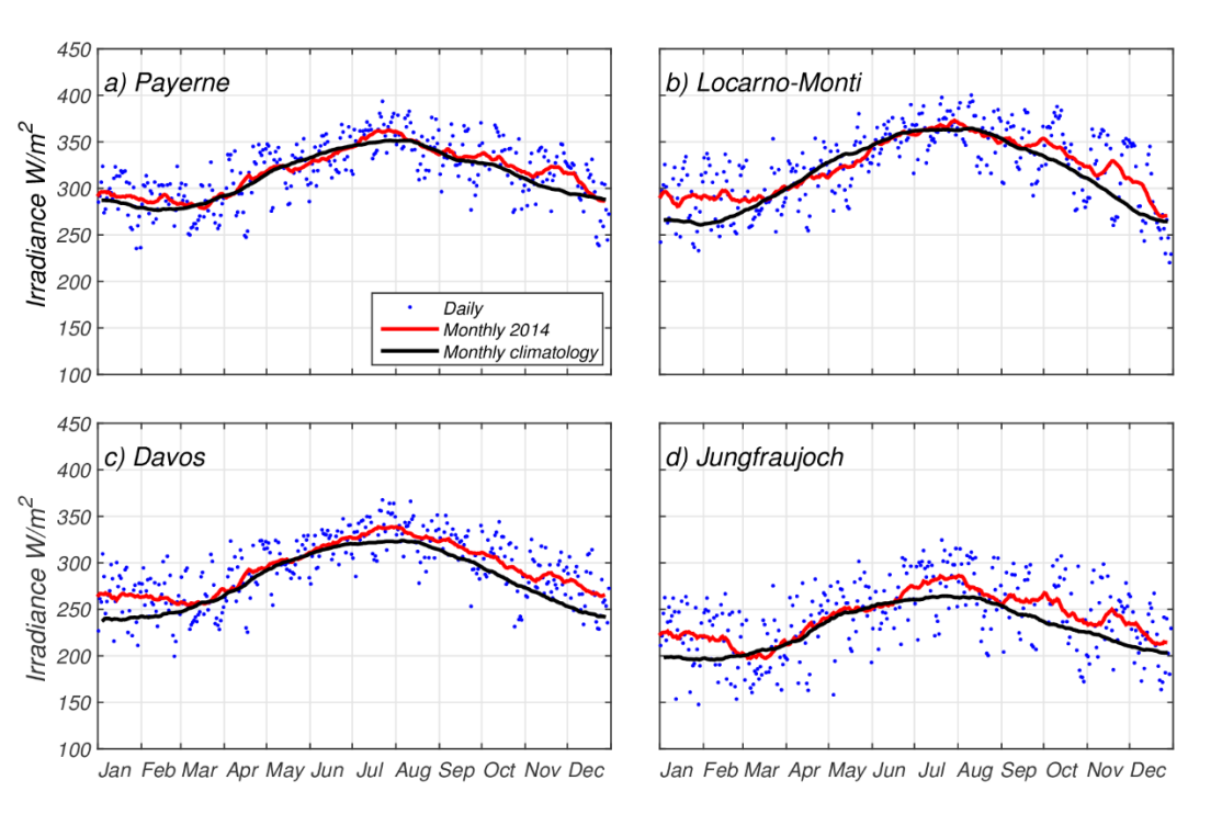 Enlargement:  	The highest longwave radiation values occur in the summer (at the end of July and in August) and are in the order of 400 W/m2 in Payerne and Locarno-Monti, 350 W/m2 in Davos and a little over 300 W/m2 on the Jungfraujoch. In winter, the values are much lower - in general around 200-250 W/m2.