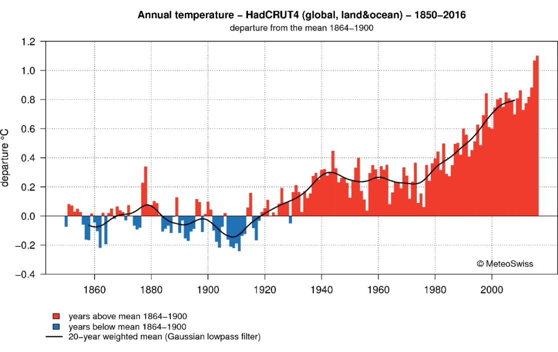 Enlargement: Global temperature rise