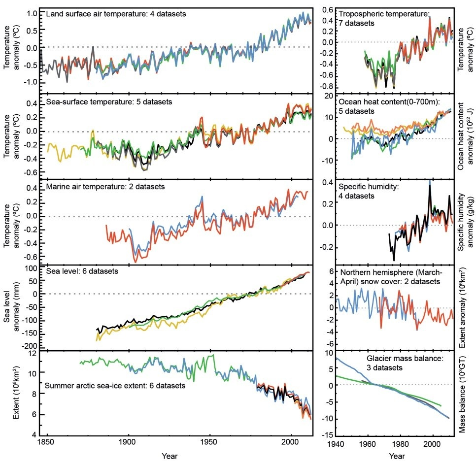 Enlargement: Indicators of global climate change.