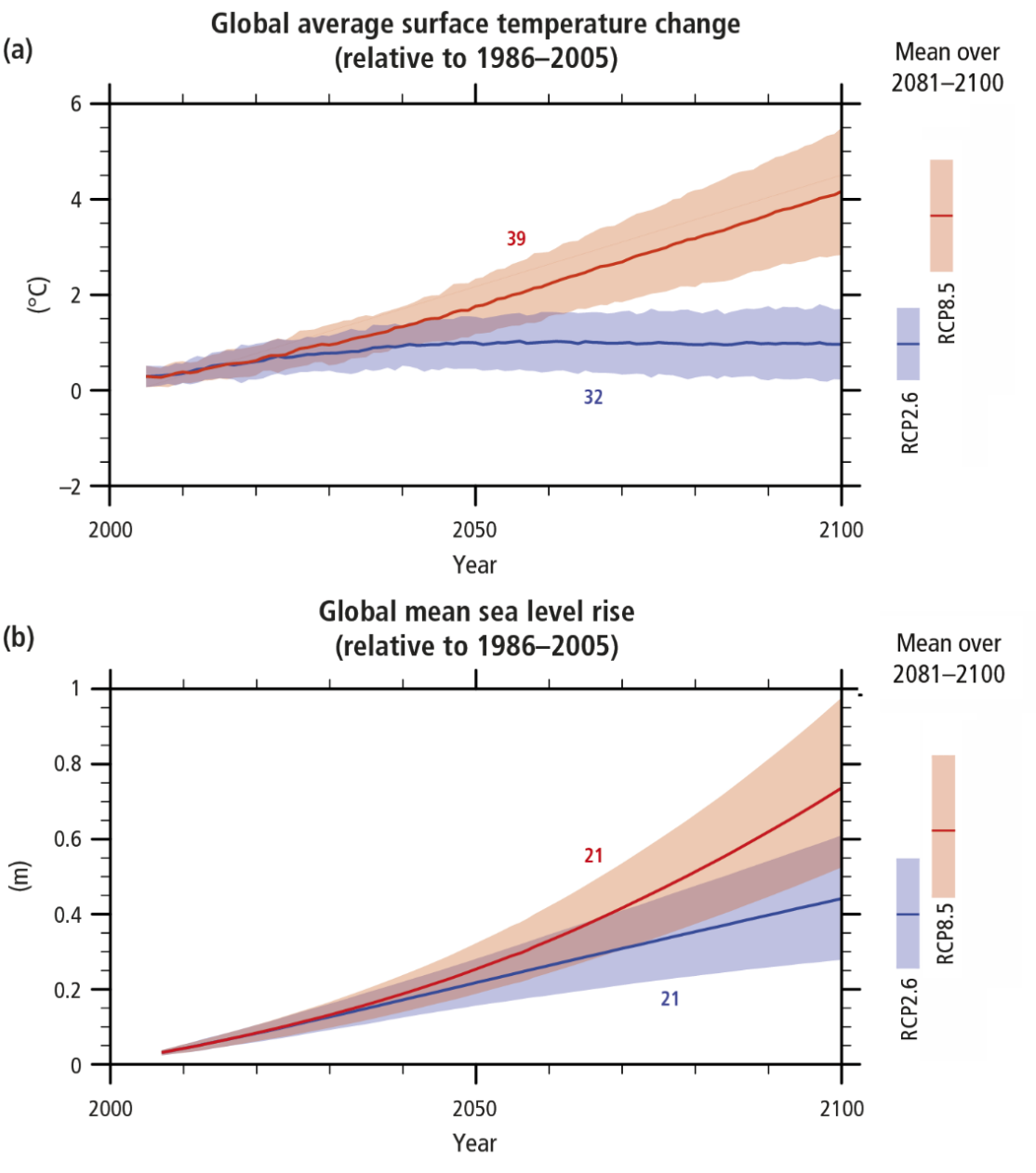 Enlargement:  Global temperature and sea level change until 2100