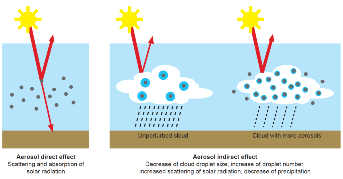 Enlargement: Direct aerosol effect on solar radiation and impact of aerosols on cloud and precipitation formation