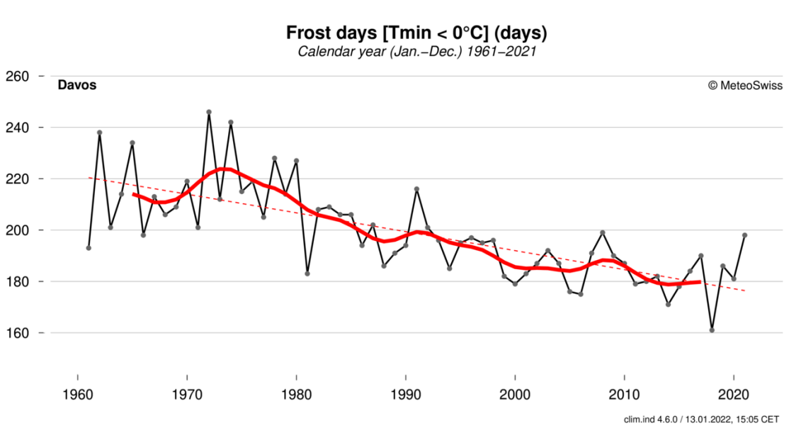 Enlargement: Profile of frost days in Davos from 1961 to the present day