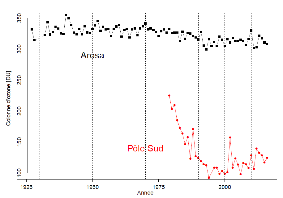 Enlargement:  	Temporal evolution of the annual mean ozone column above Arosa and above South Pole when the ozone hole is present.