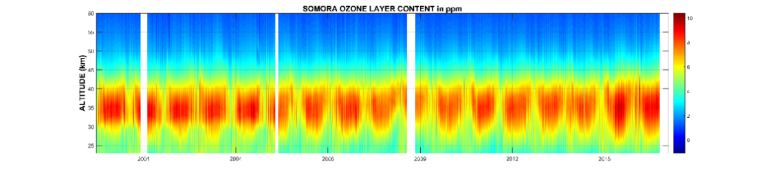Enlargement:  	Time series of SOMORA ozone vertical profiles in ppm for 2000 to 2013