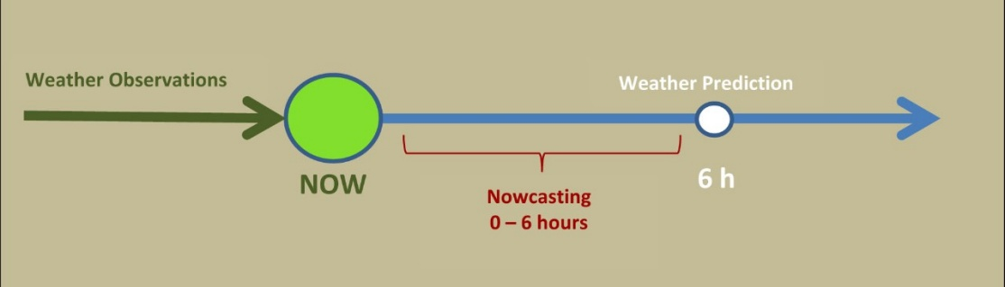 Enlargement: The above graphic shows on the timeline how nowcasting takes into account the measurements of weather conditions taken up to the present moment and uses these to generate predictions for the next six hours. Weather forecasts are longer term.