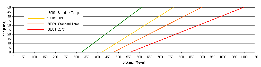 Enlargement:  	Comparison of take-off distance ground roll to an altitude of 50 ft using the example of a Piper Archer (MTOW, no wind, flaps: 25°) at various runway altitudes and temperatures (source: Flight Handbook of PA-28-181 Archer II).