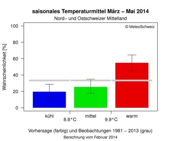 Bar chart with colour-coded data for the average temperature for the months March to May 2014.