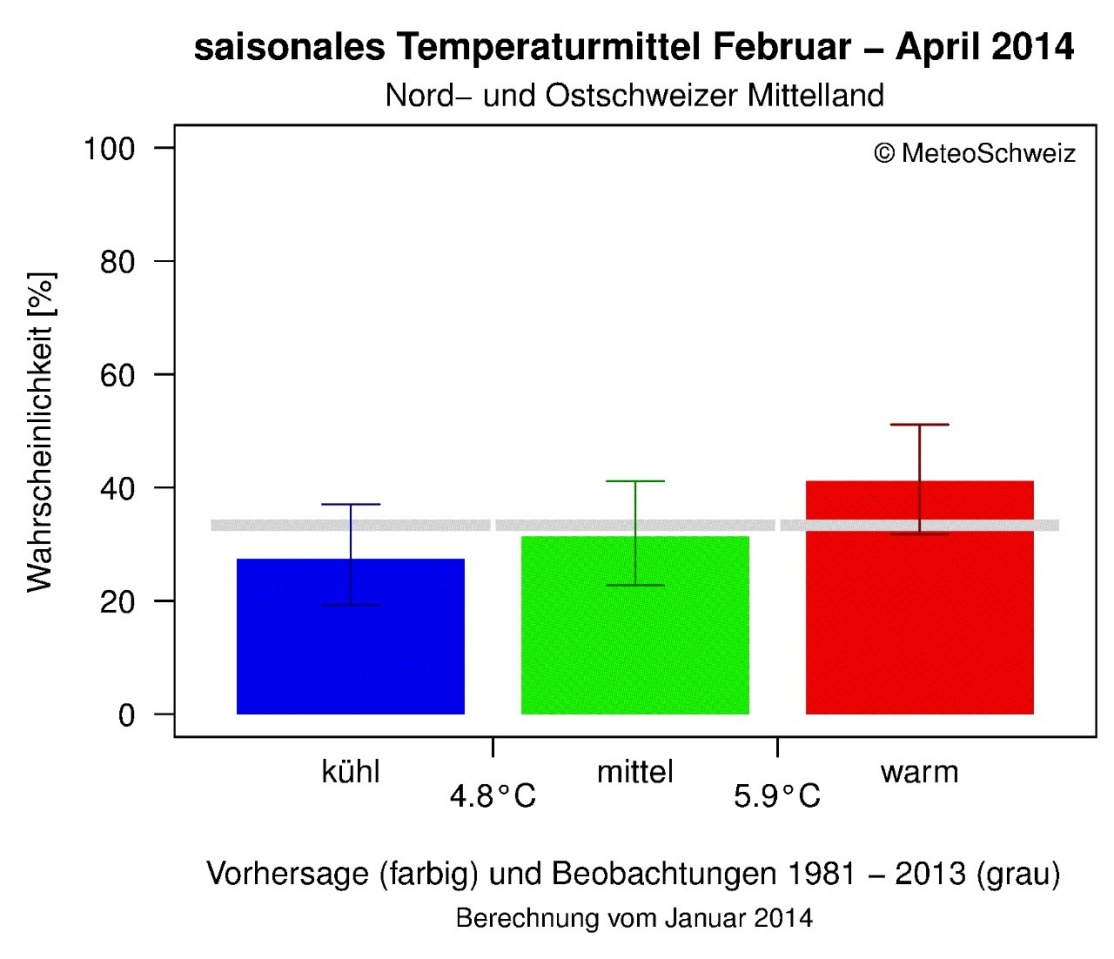 Enlargement: Bar chart for the average temperature from March to May 2013. The column for a warm season (temperatures above 9.9 °C) is only slightly higher than the columns for cool temperatures (below 8.8 °C) or moderate temperatures (between 8.8 and 9.9 °C). A moderate temperature of 7.7 °C was subsequently recorded.